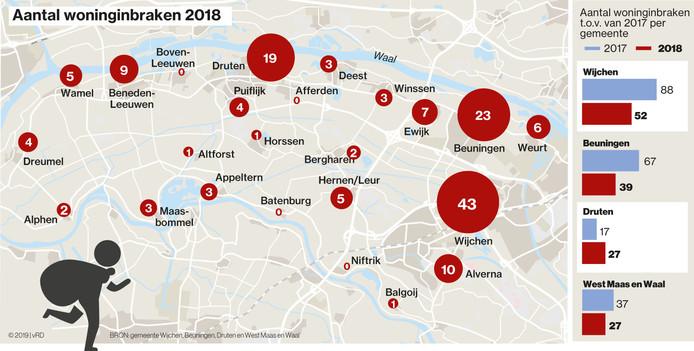 Het aantal woninginbraken per woonkern over 2018.