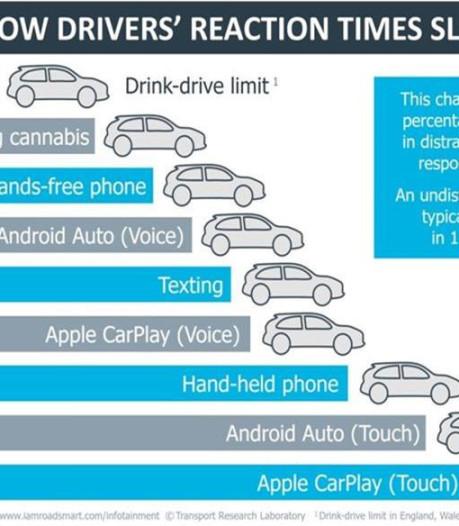 'Apple CarPlay en Android Auto gevaarlijker dan cannabis, appen of bellen achter het stuur'